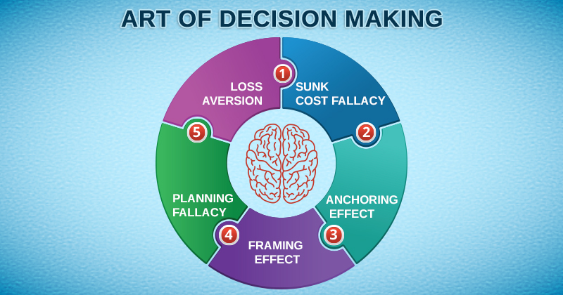 Art of decision making